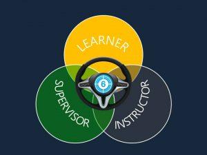 Learner ven diagram blue background
